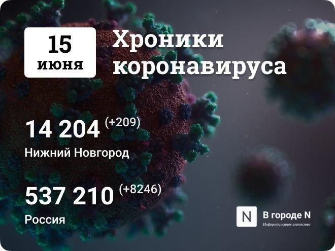 Хроники коронавируса: 15 июня, Нижний Новгород и мир - фото 1